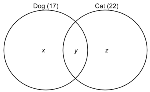 Venn diagram dogs and cats