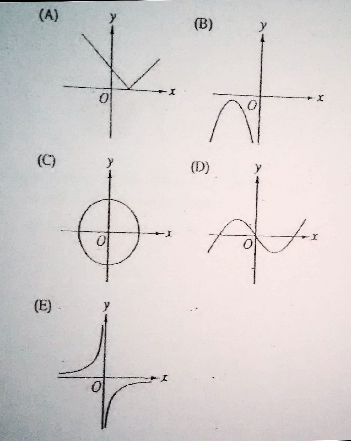 Which Of The Following Is The Graph Of